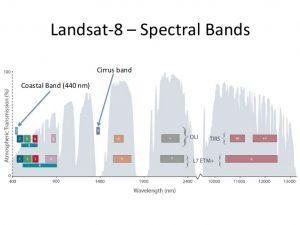 bandasLandsat8_r